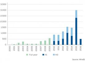 Annual installed offshore wind capacity in Europe (graph: WindEurope)
